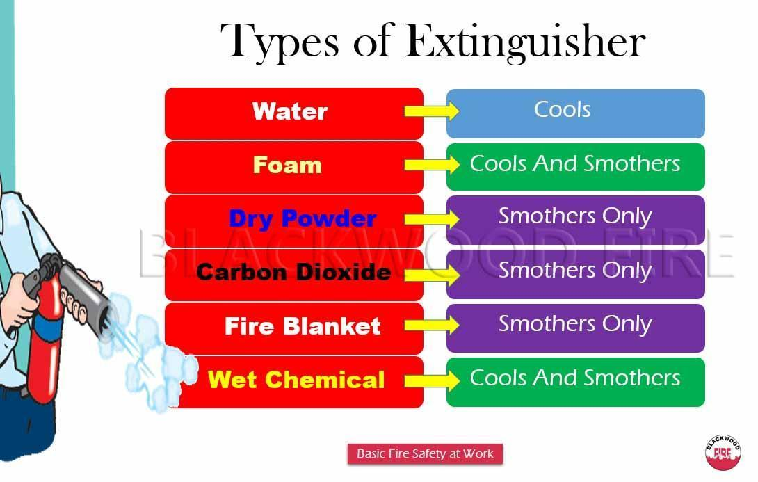 Types of fire extinguisher their uses blackwood fire types of fire extinguisher and their uses summary thecheapjerseys