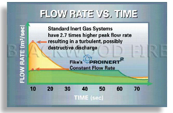 Fike Fire Suppression System - Flow Rate vs. Time